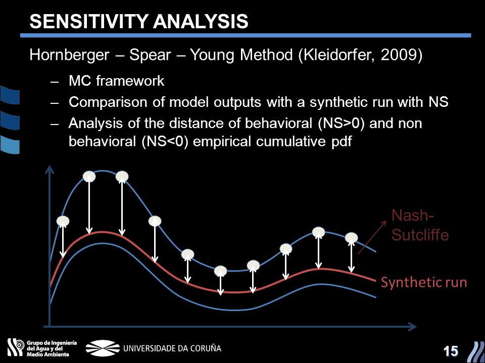 SENSITIVITY ANALYSIS Hornberger – Spear – Young Method (Kleidorfer, 2009) MC framework. Comparison of model outputs with a synthetic run with NS.