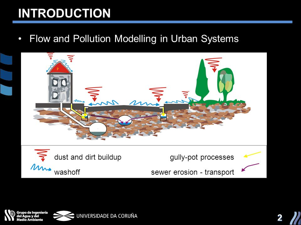 INTRODUCTION Flow and Pollution Modelling in Urban Systems