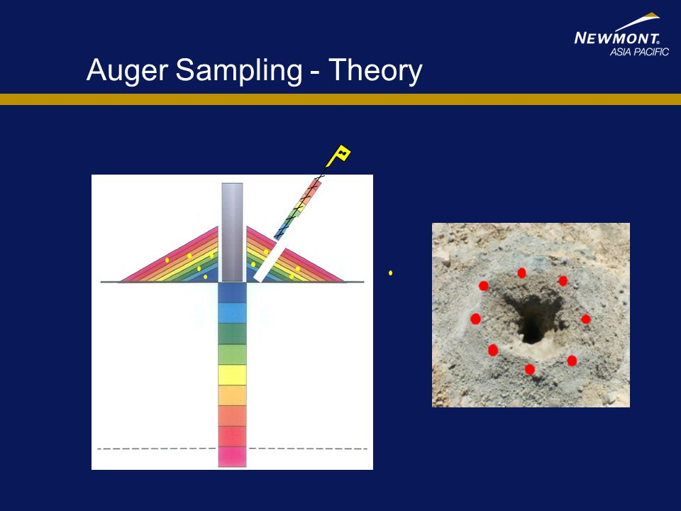 Auger Sampling - Theory