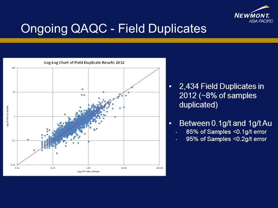 Ongoing QAQC - Field Duplicates