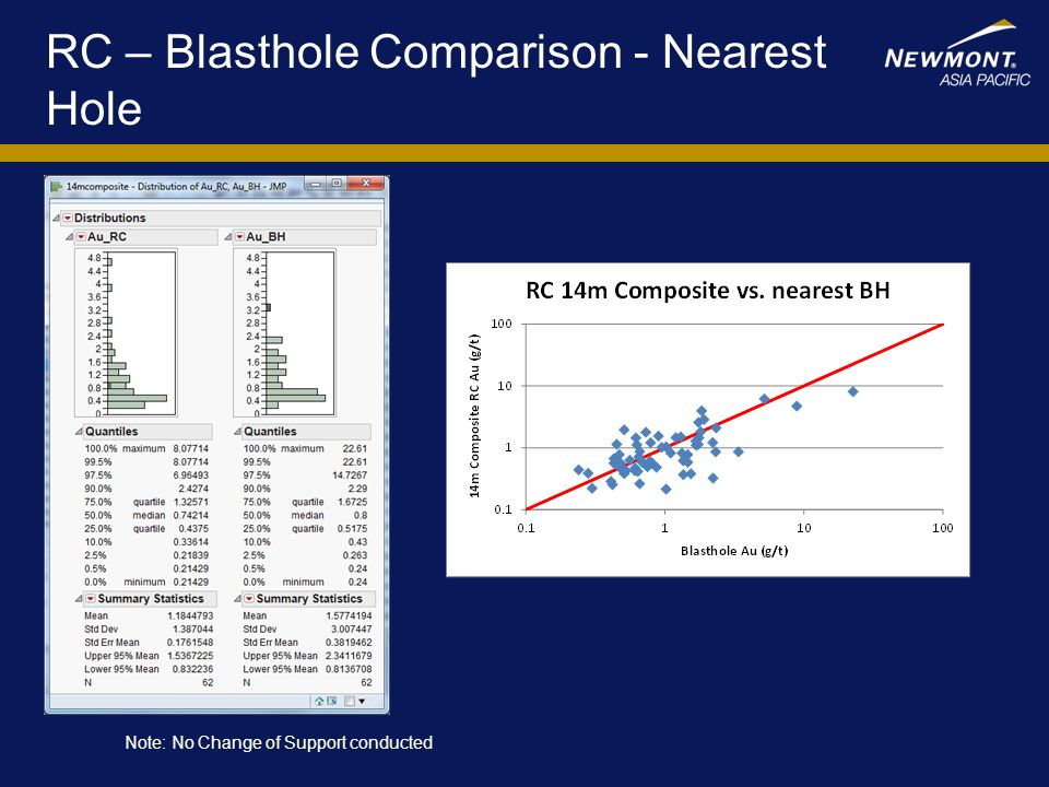 RC – Blasthole Comparison - Nearest Hole