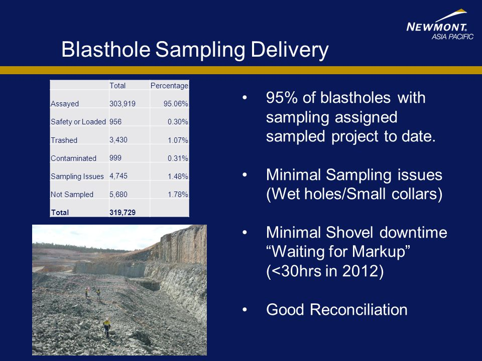 Blasthole Sampling Delivery