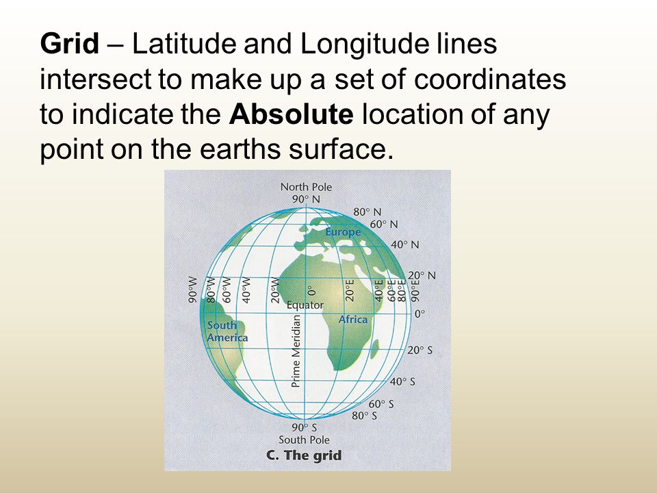 Grid – Latitude and Longitude lines intersect to make up a set of coordinates to indicate the Absolute location of any point on the earths surface.