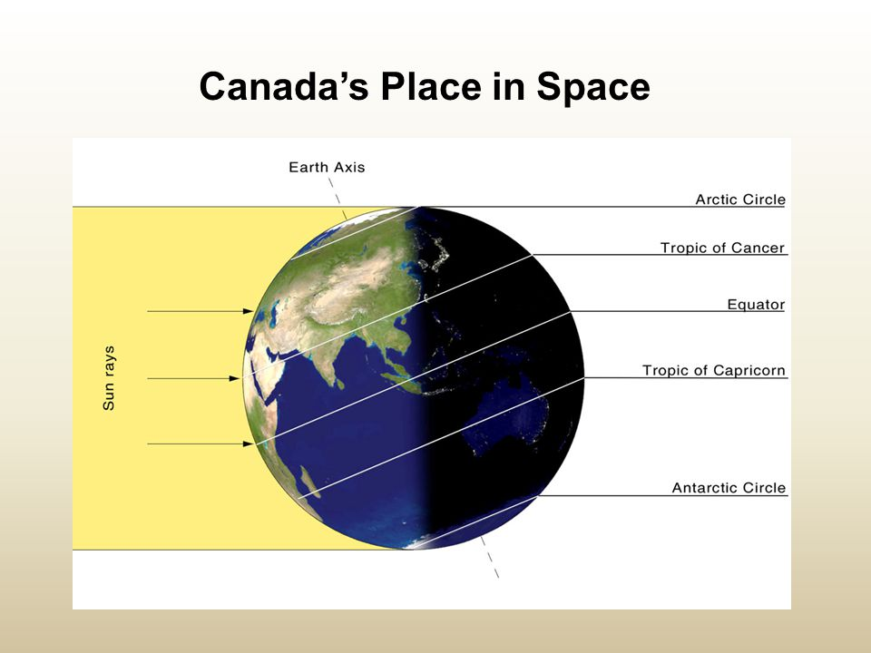 Canada's Place in Space