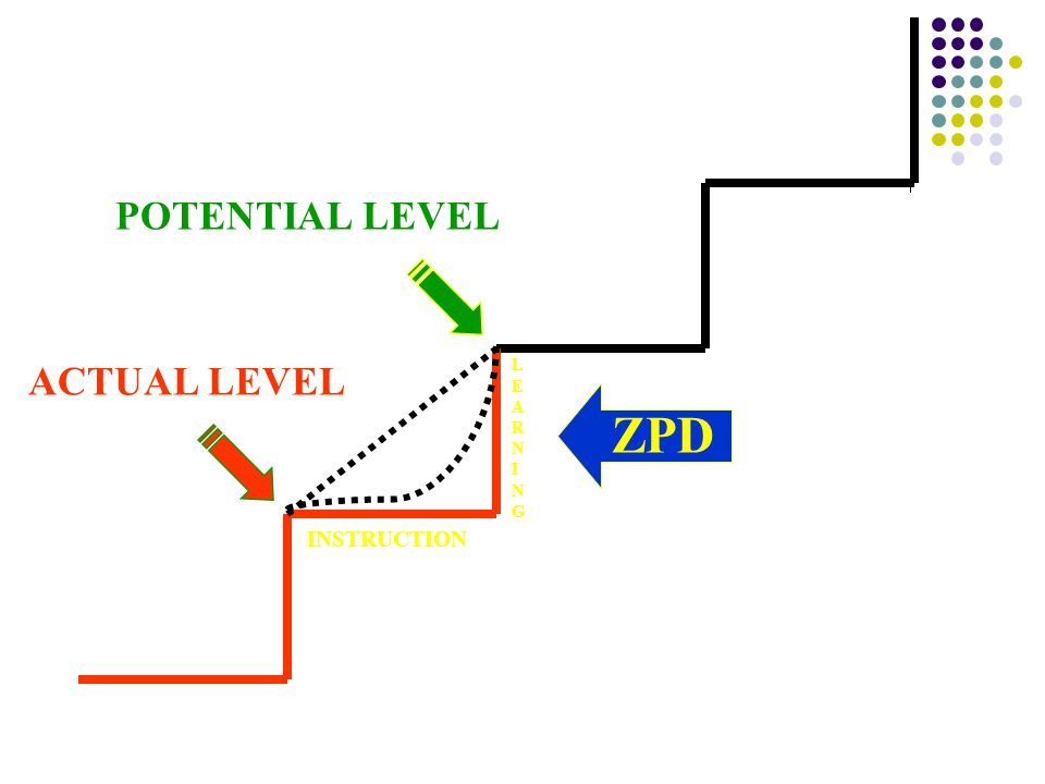POTENTIAL LEVEL ACTUAL LEVEL LEARNING ZPD INSTRUCTION