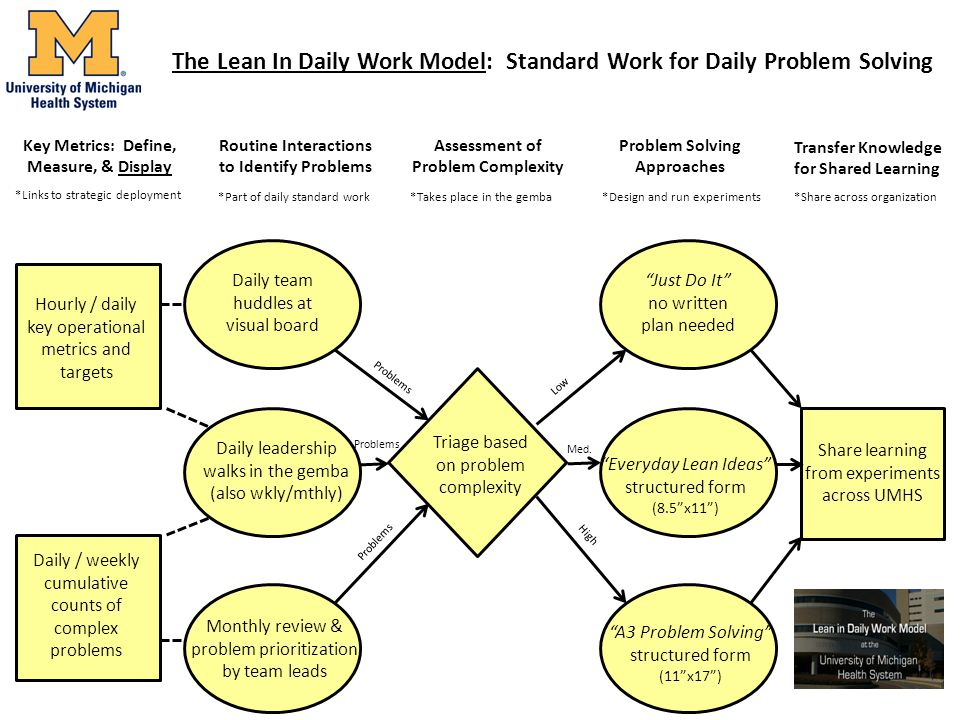 The Lean In Daily Work Model: Standard Work for Daily Problem Solving