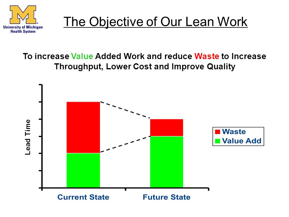 The Objective of Our Lean Work