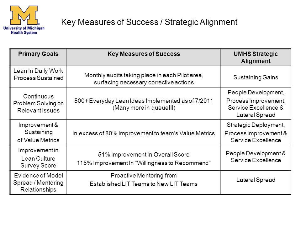 Key Measures of Success UMHS Strategic Alignment