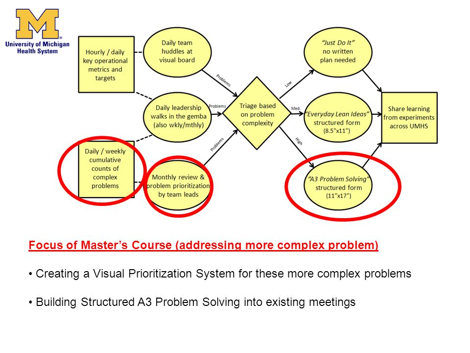 Focus of Master's Course (addressing more complex problem)