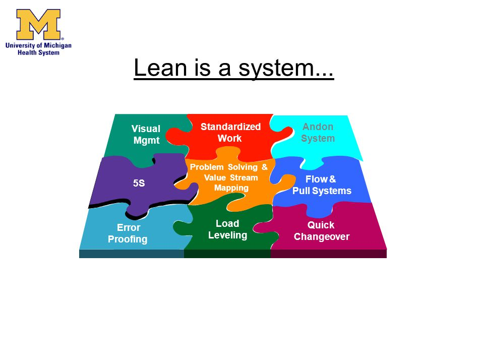 Lean is a system... Visual Mgmt Standardized Work Andon System 5S