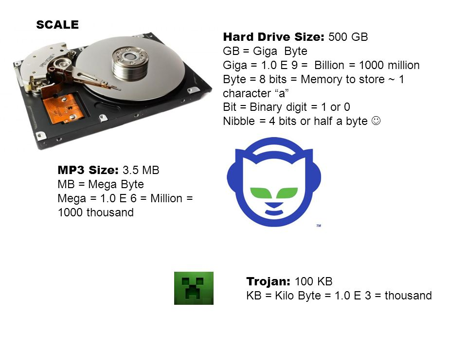 SCALE Hard Drive Size: 500 GB. GB = Giga Byte. Giga = 1.0 E 9 = Billion = 1000 million. Byte = 8 bits = Memory to store ~ 1 character a
