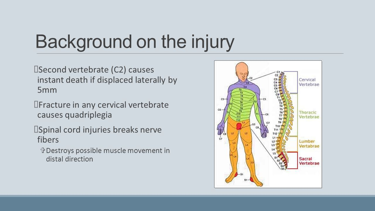 Background on the injury