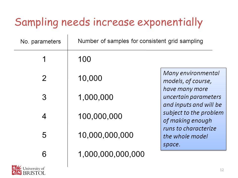 Sampling needs increase exponentially