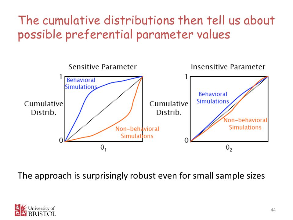 The cumulative distributions then tell us about possible preferential parameter values