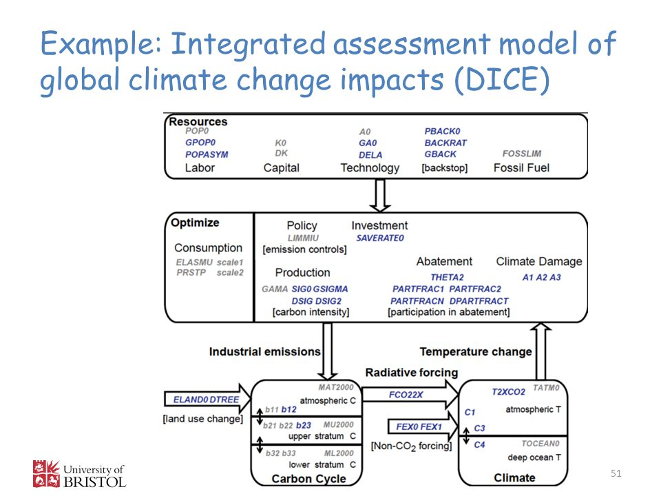 Example: Integrated assessment model of global climate change impacts (DICE)