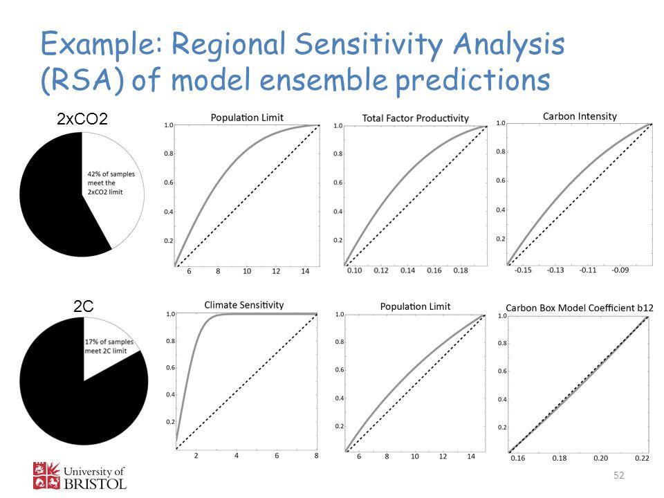 Example: Regional Sensitivity Analysis (RSA) of model ensemble predictions