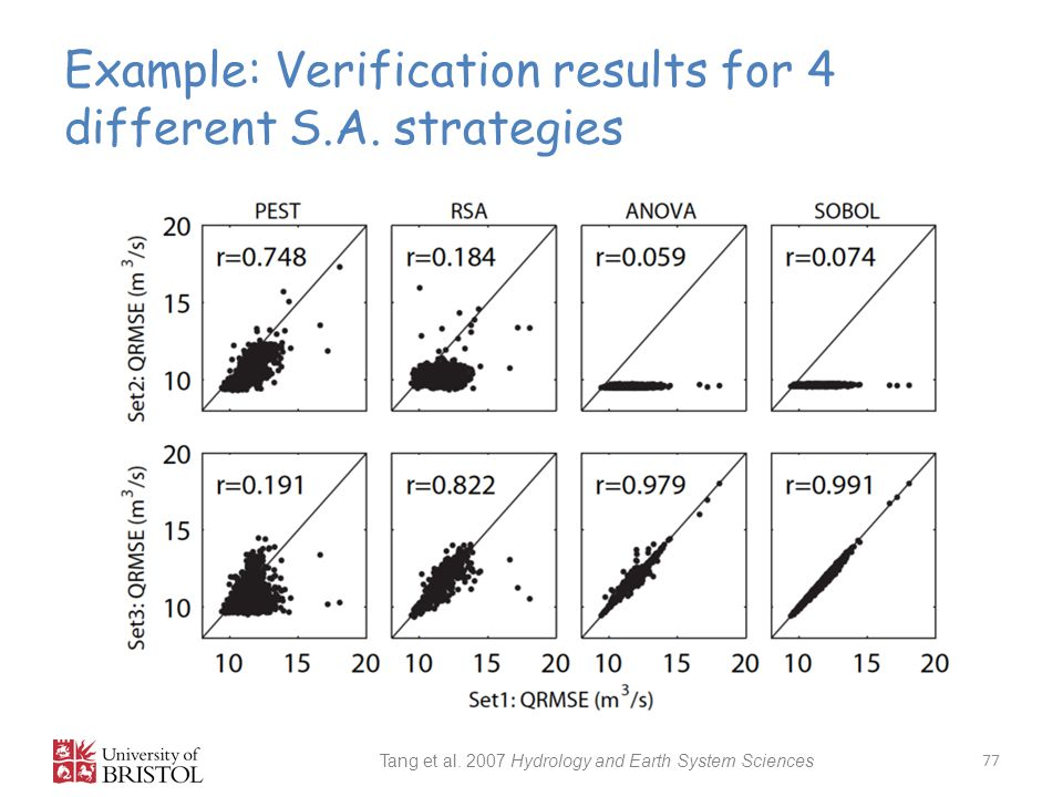 Example: Verification results for 4 different S.A. strategies