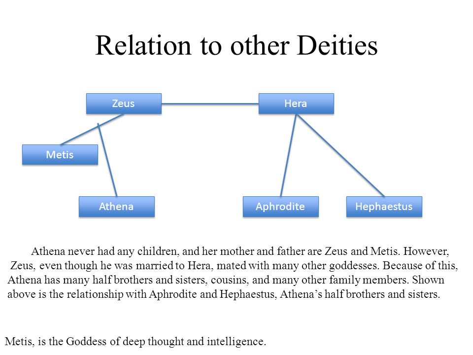 Relation to other Deities