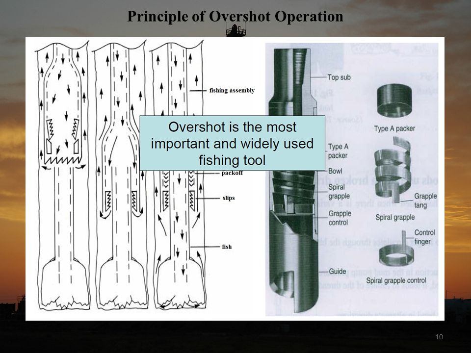 Principle of Overshot Operation