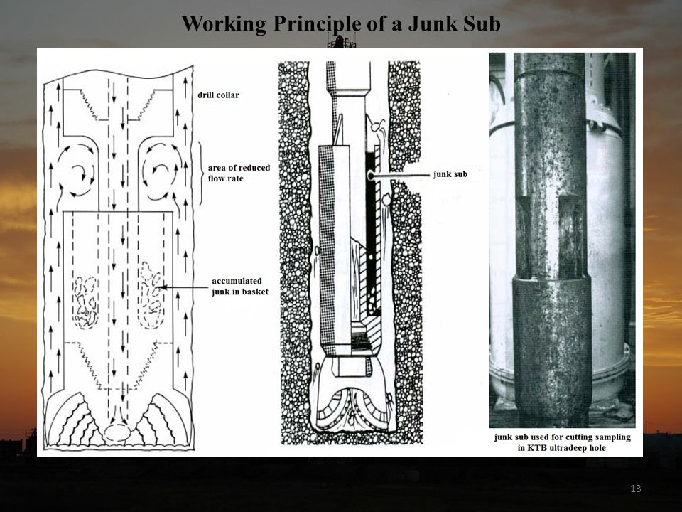 Working Principle of a Junk Sub