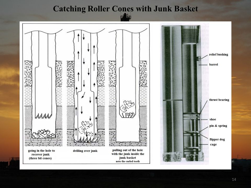 Catching Roller Cones with Junk Basket
