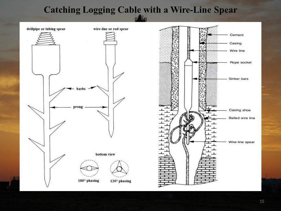Catching Logging Cable with a Wire-Line Spear