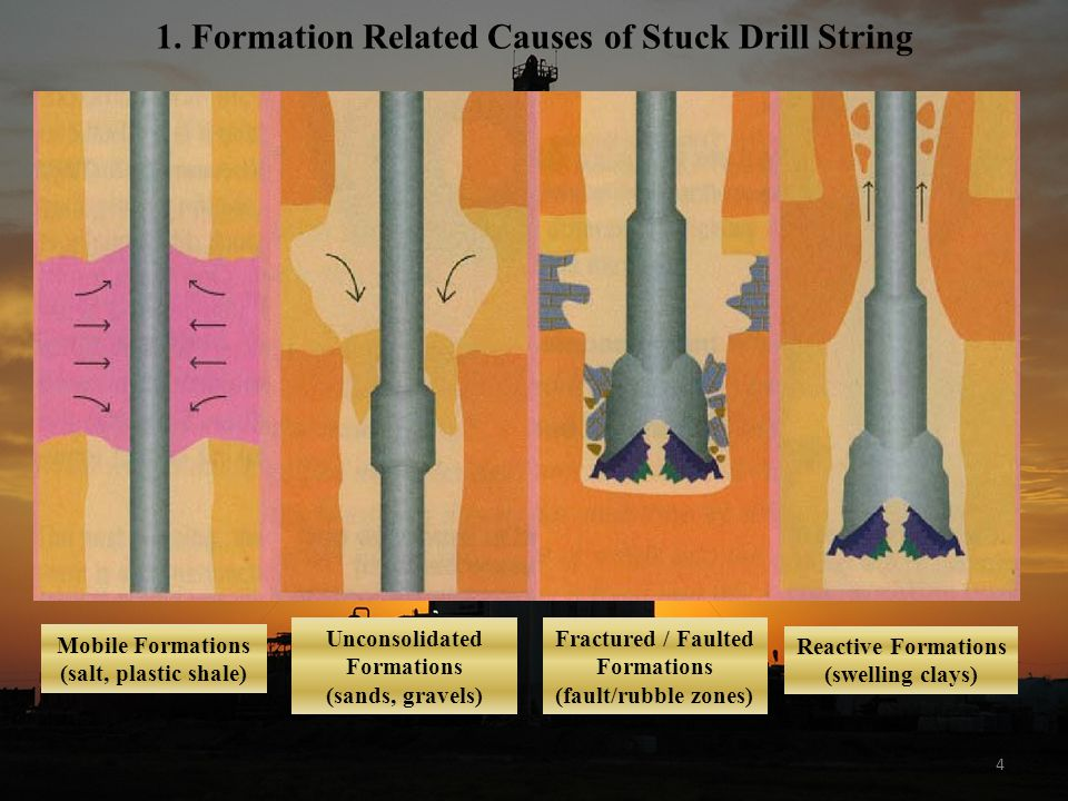 1. Formation Related Causes of Stuck Drill String