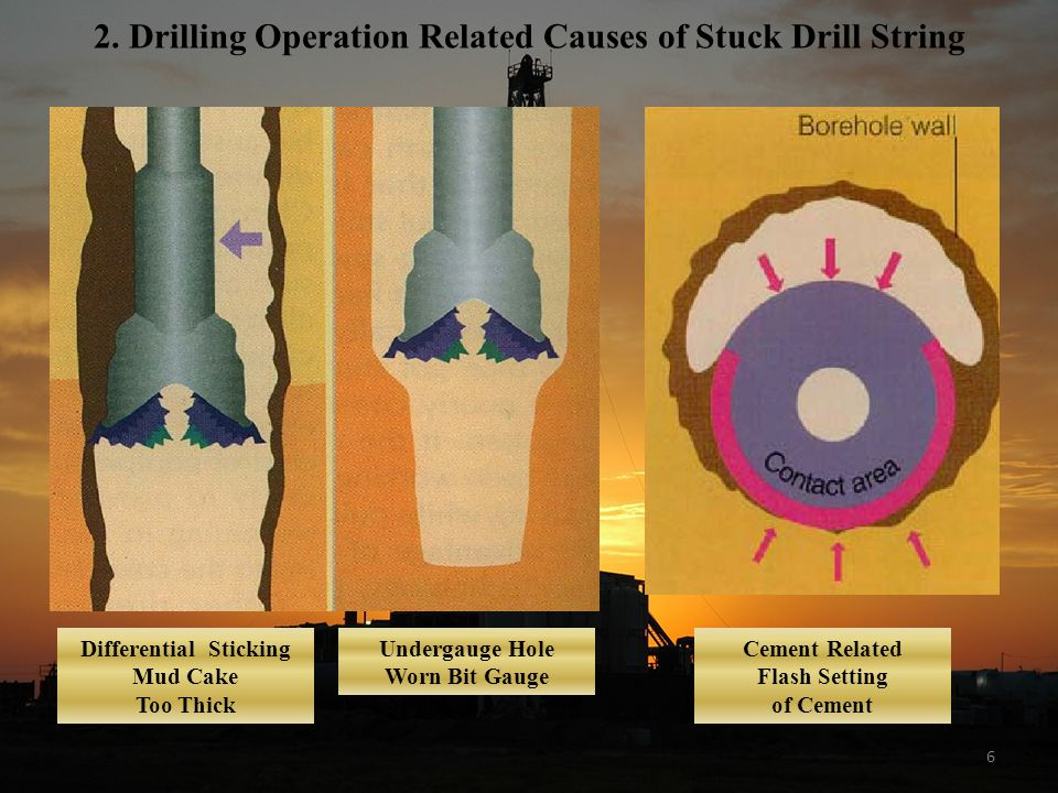 2. Drilling Operation Related Causes of Stuck Drill String