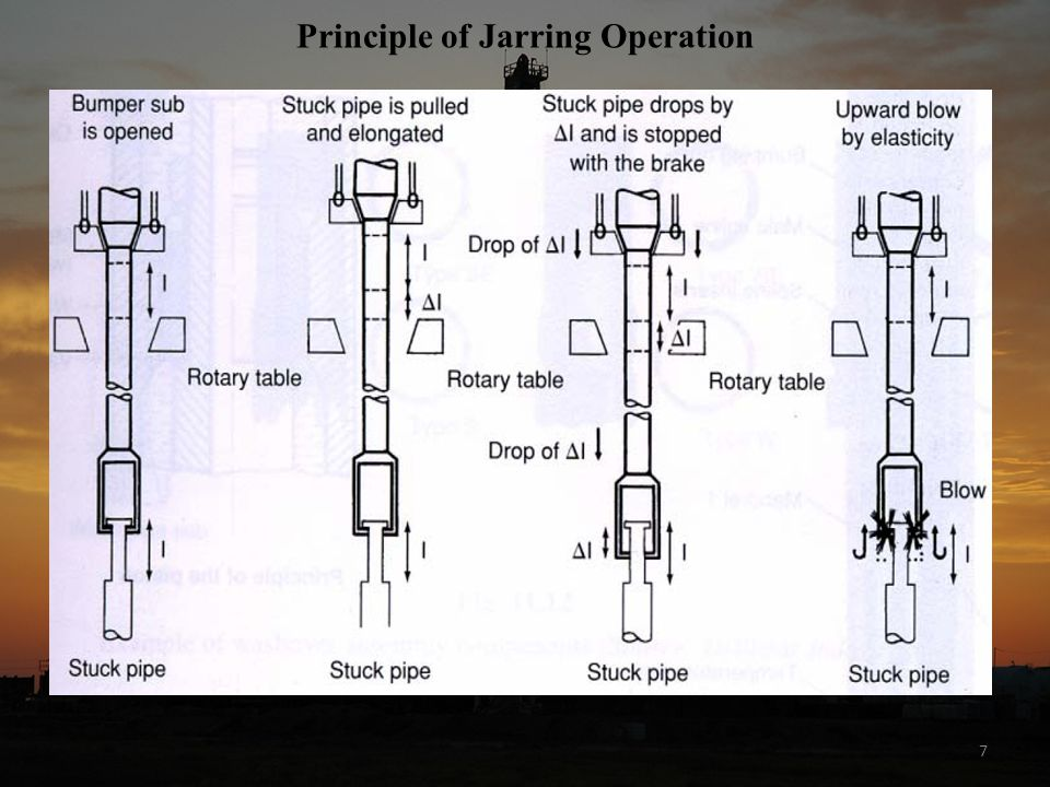 Principle of Jarring Operation