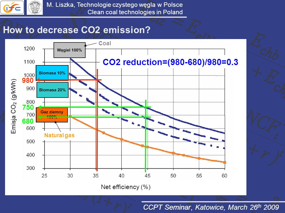 How to decrease CO2 emission