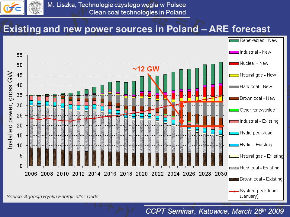 Existing and new power sources in Poland – ARE forecast