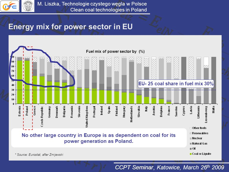 Fuel mix of power sector by (%) EU- 25 coal share in fuel mix 30%