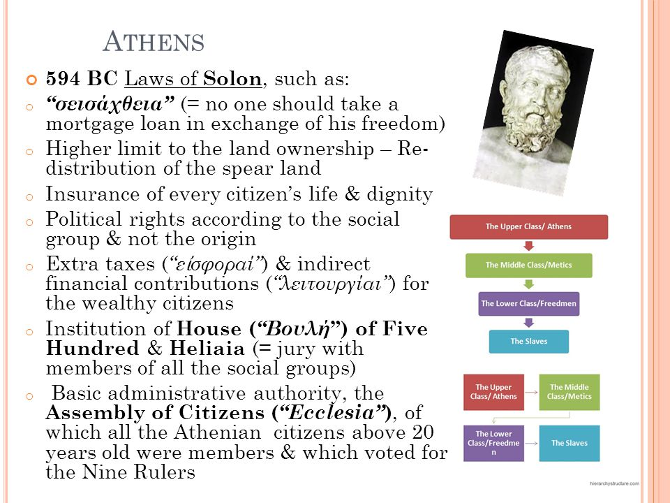 Athens 594 BC Laws of Solon, such as: