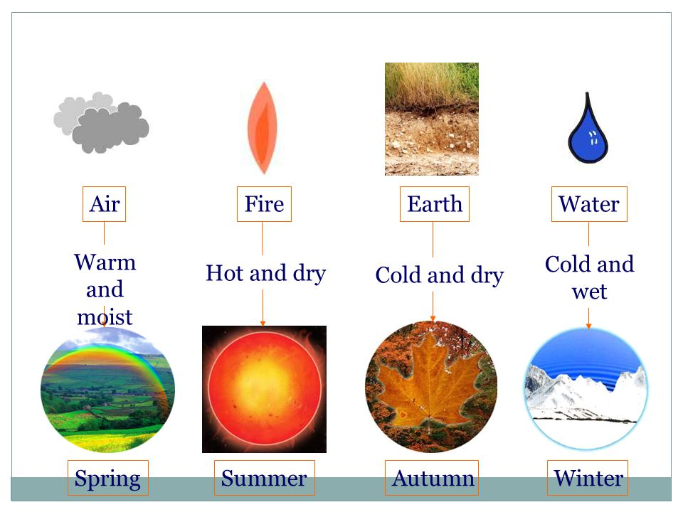 Air Fire. Earth. Water. Warm and moist. Cold and wet. Hot and dry. Cold and dry. Spring. Summer.