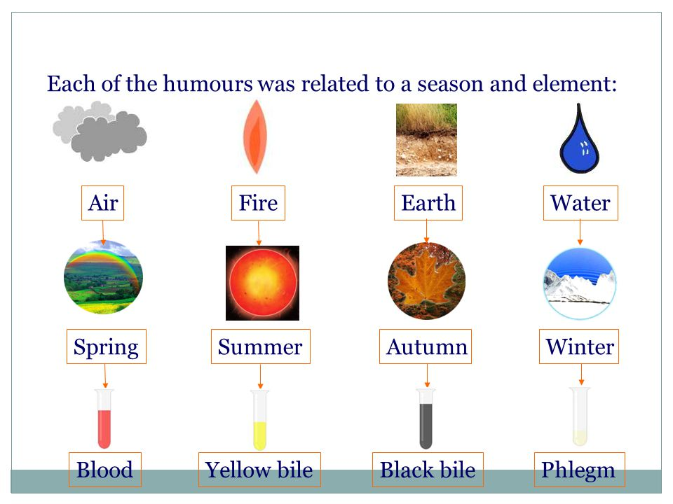 Each of the humours was related to a season and element: