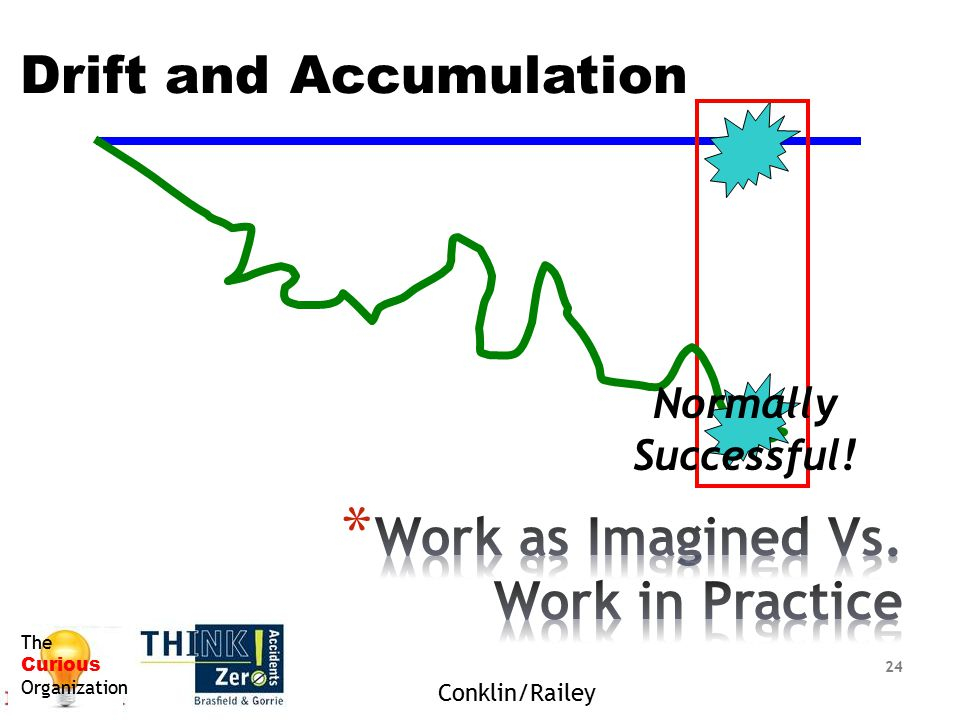 Work as Imagined Vs. Work in Practice