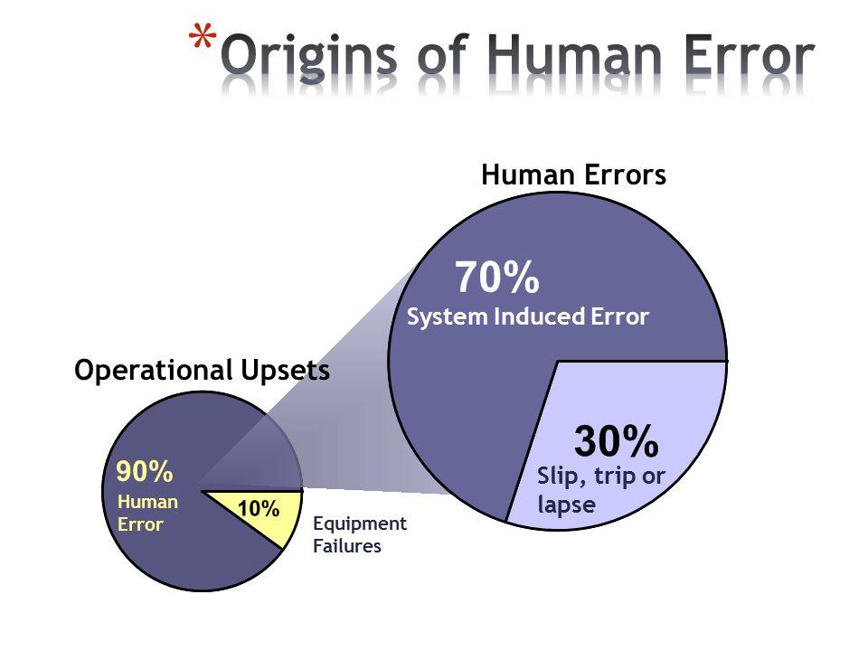Origins of Human Error Human Errors Operational Upsets