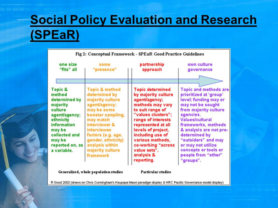 Social Policy Evaluation and Research (SPEaR)