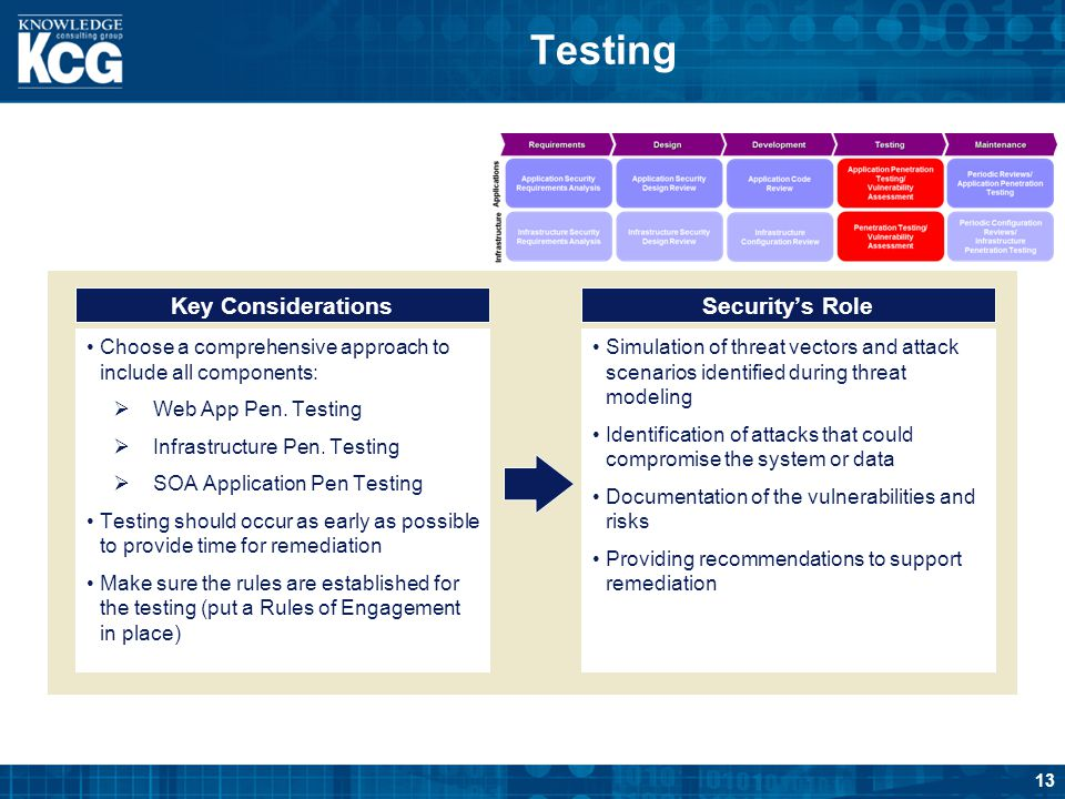 Testing Key Considerations Security's Role