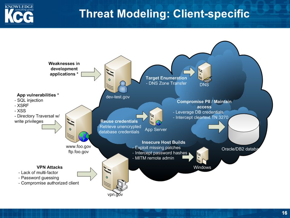 Threat Modeling: Client-specific