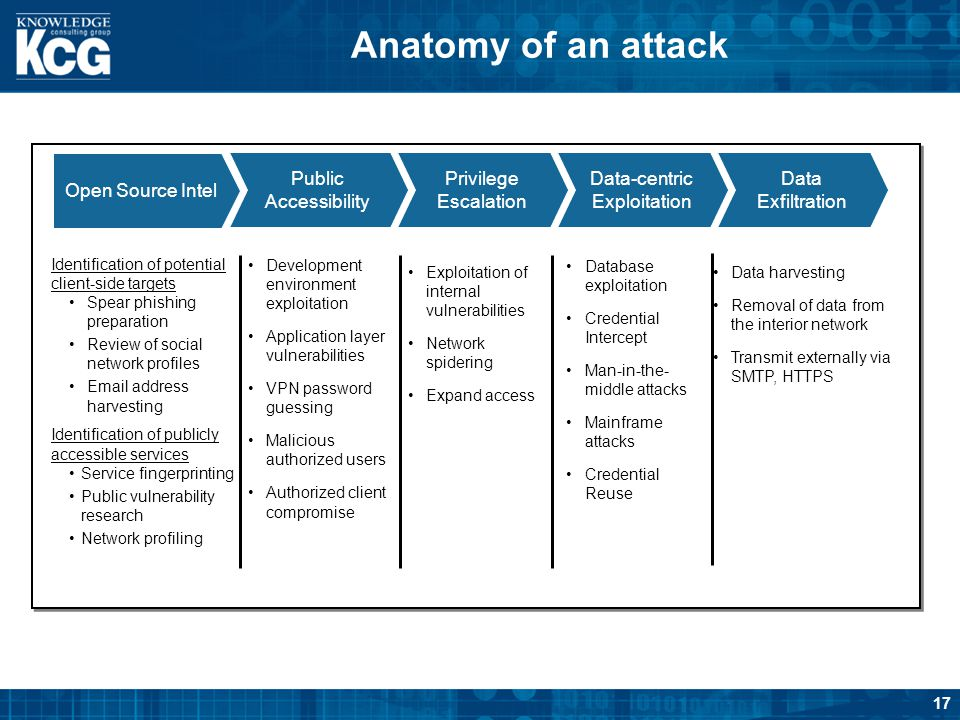 Anatomy of an attack Open Source Intel Public Accessibility