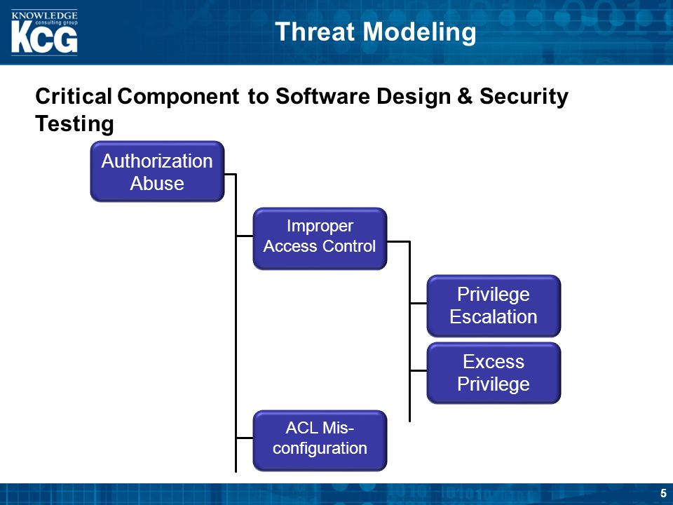 Threat Modeling Critical Component to Software Design & Security Testing. Authorization Abuse. Privilege Escalation.