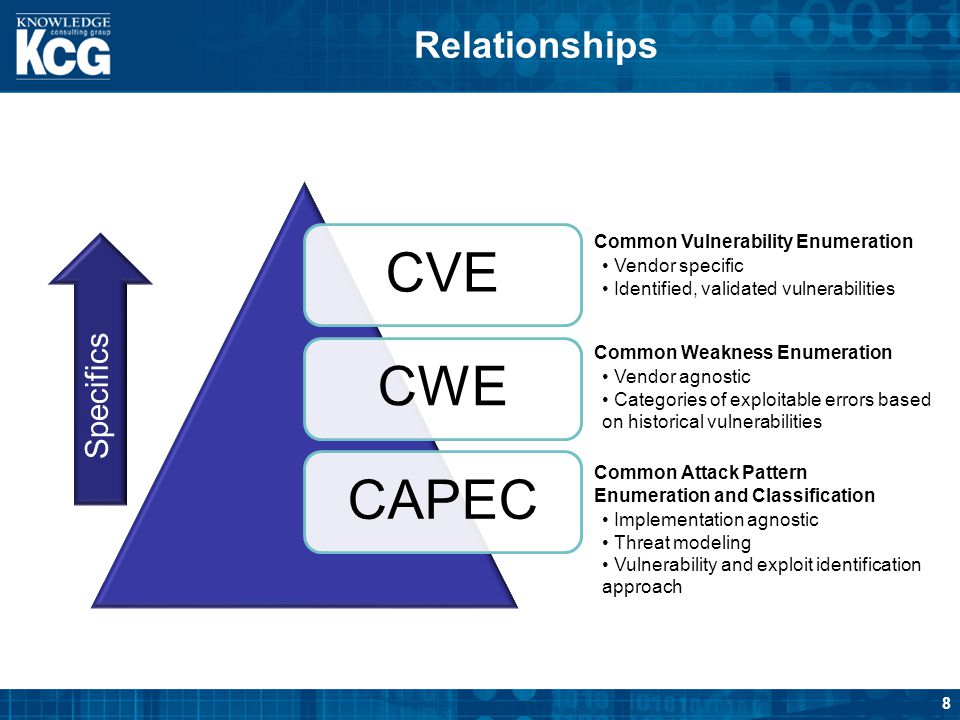 CVE CWE CAPEC Relationships Specifics Common Vulnerability Enumeration