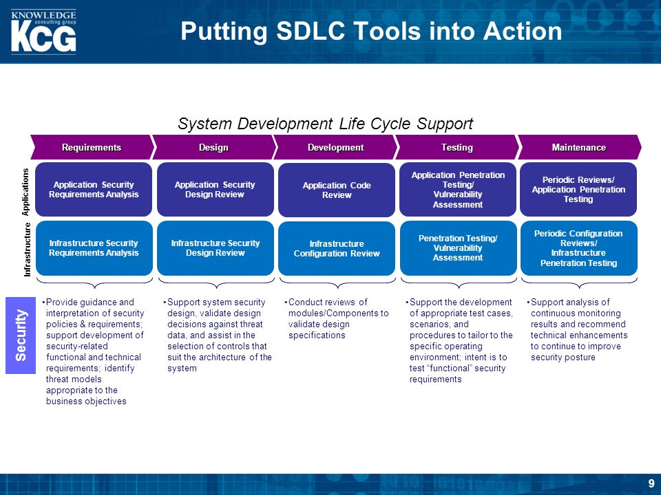 Putting SDLC Tools into Action