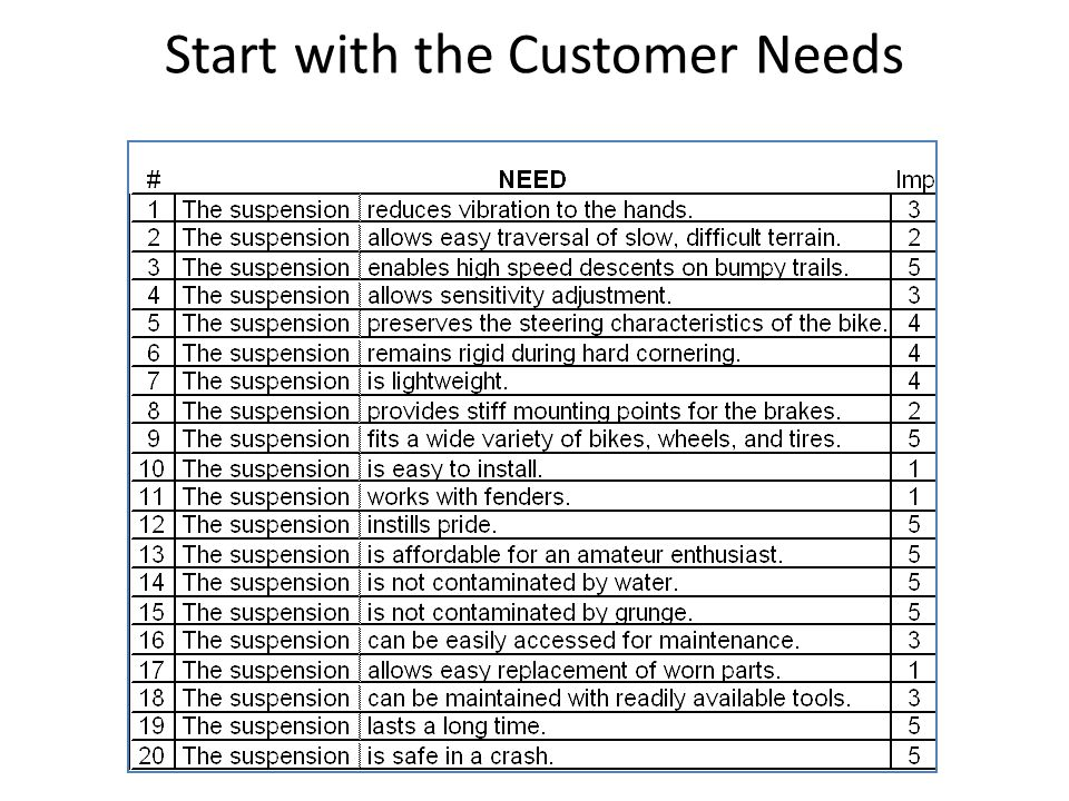 Start with the Customer Needs
