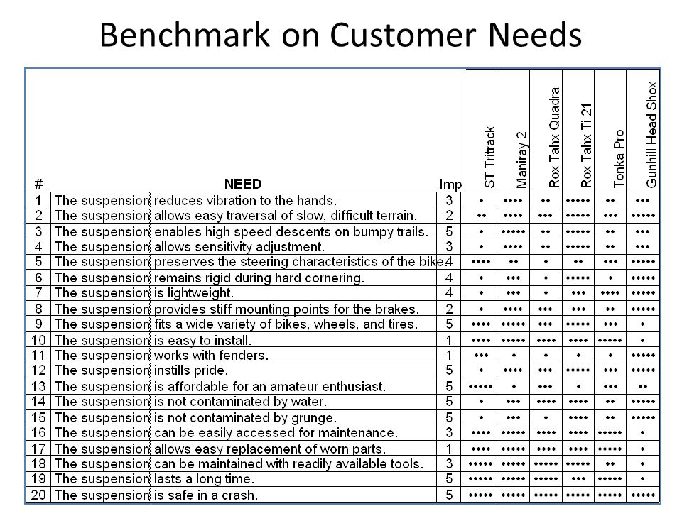 Benchmark on Customer Needs
