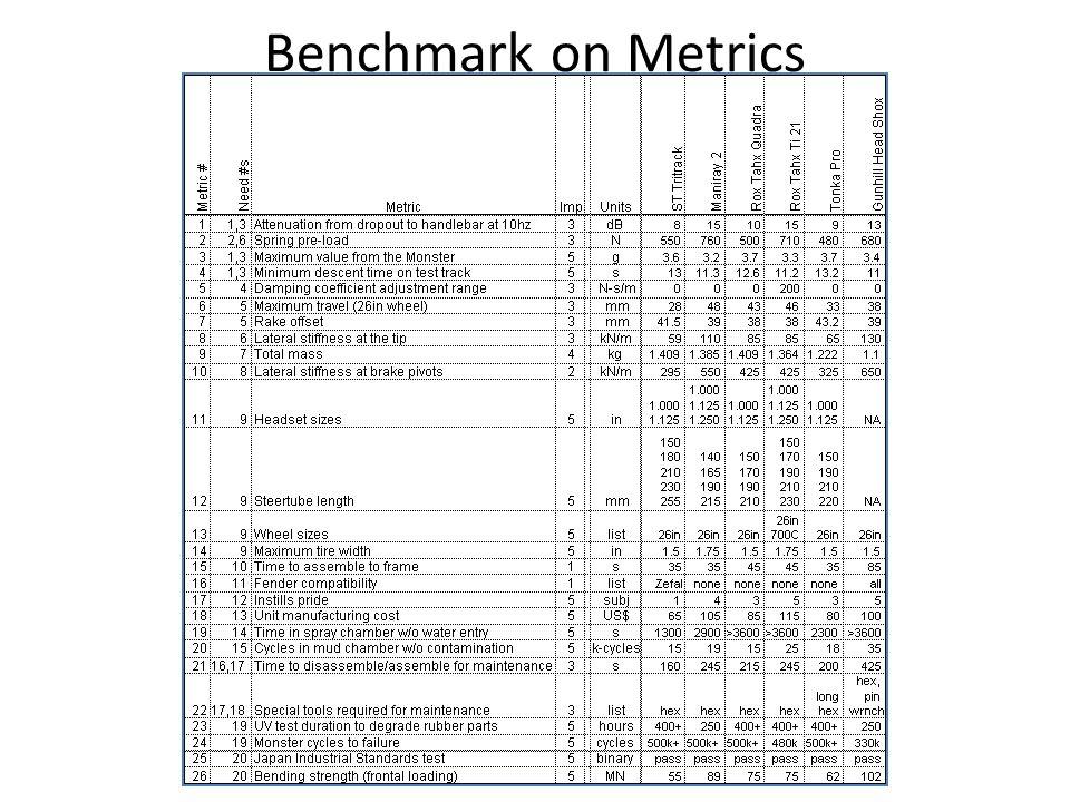 Benchmark on Metrics Seat tilt on accel
