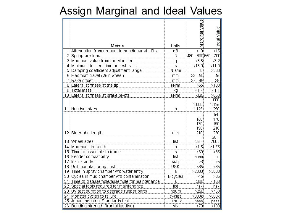 Assign Marginal and Ideal Values