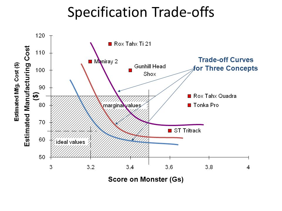 Trade-off Curves for Three Concepts