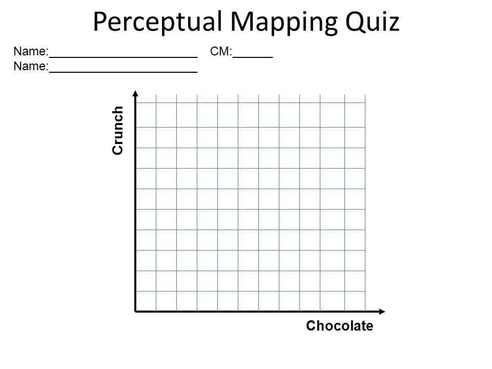 Perceptual Mapping Quiz